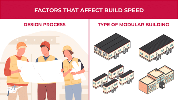 an illustration of the factors that can affect modular build speed