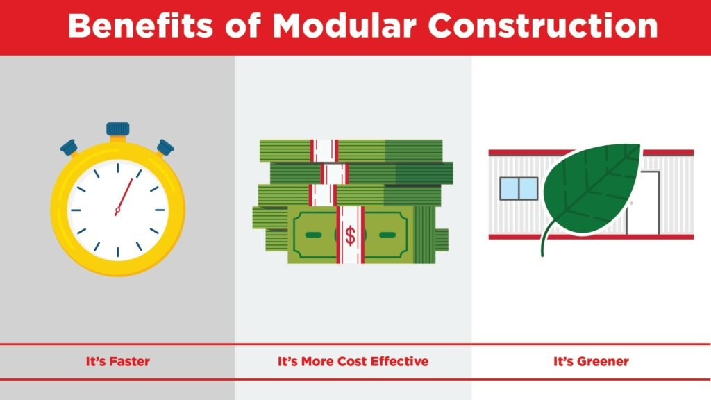 modular construction is faster, greener, and more cost-effective