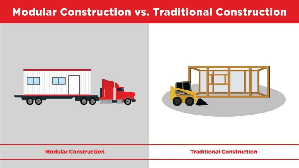 a truck is pulling a modular office versus a bulldozer is working around the frame of a traditional construction site